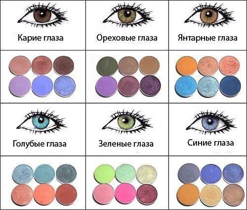 как подобрать цвет теней к цвету глаз